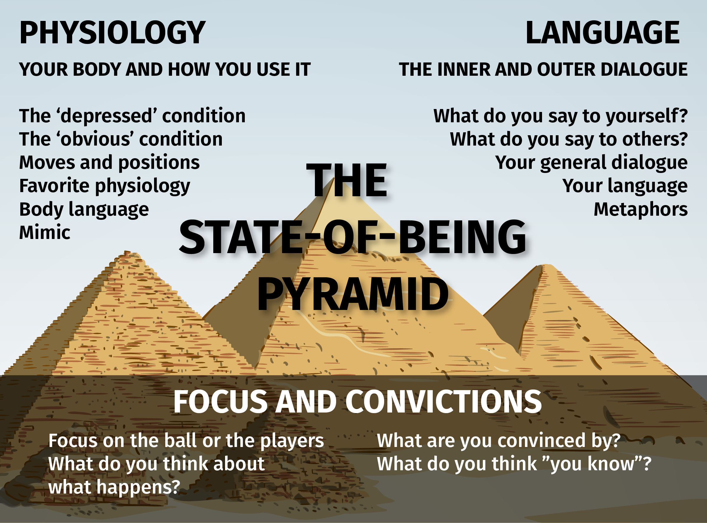 THE STATE-OF-BEING PYRAMID