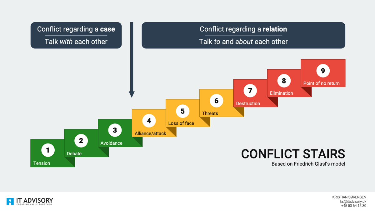 The conflict escalation model is a staircase, that shows the different stages in a conflict.
