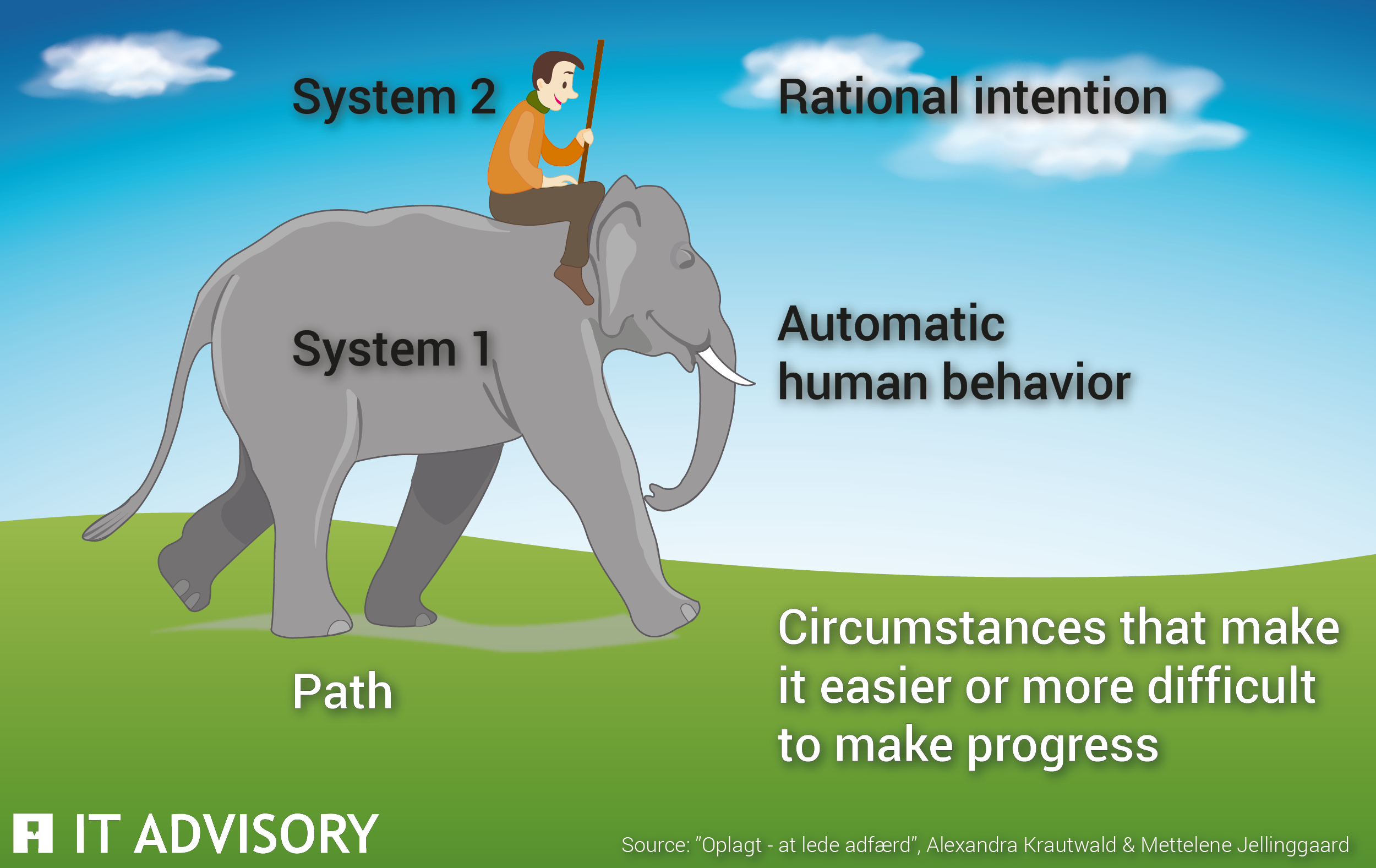 The elephant represents human instincts, habits, and unconscious reactions. The rider represents our logical and rational aspects. With the rider on top, the elephant walks on a path that represents our surroundings as well as the direction we want to take.