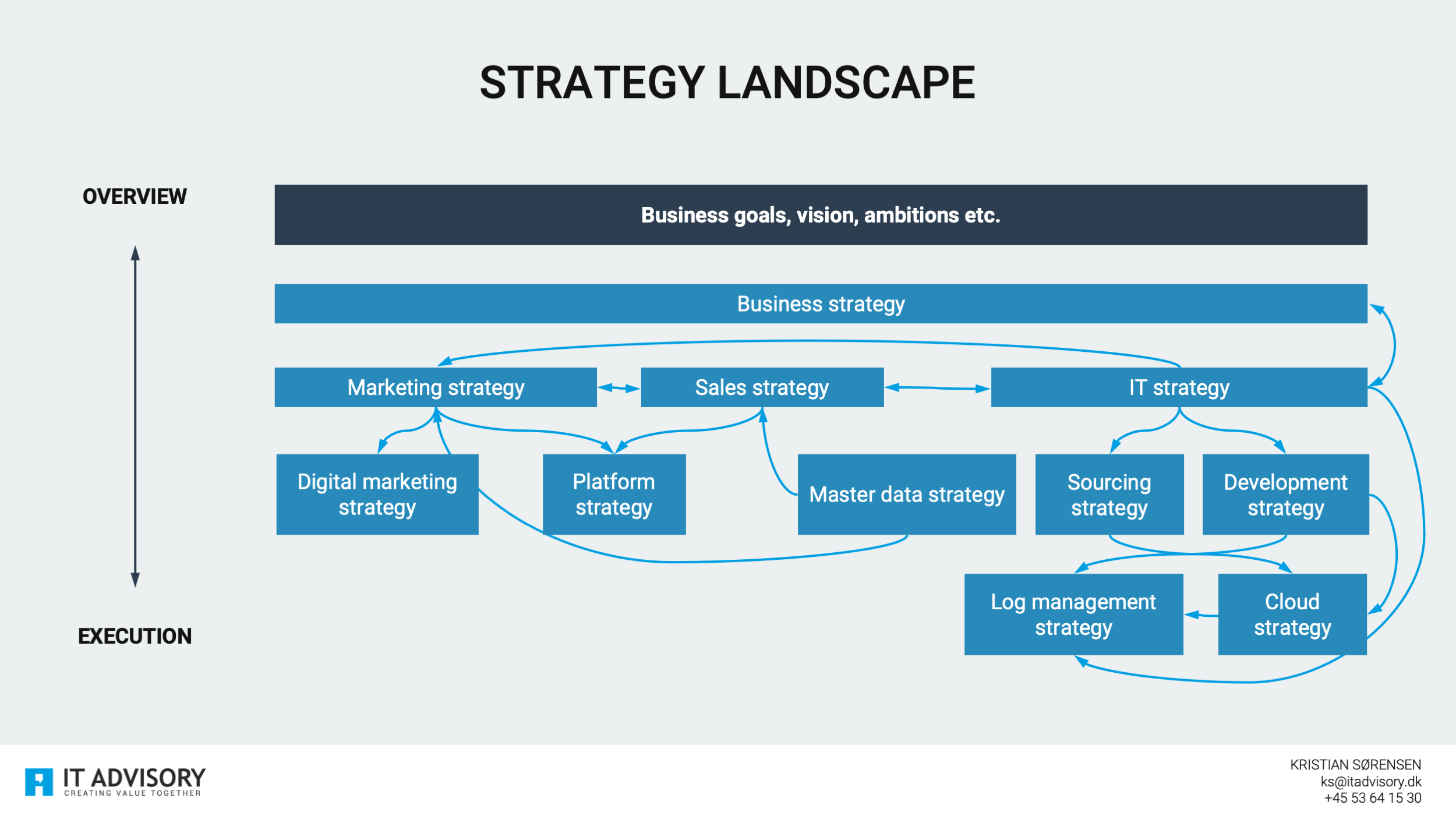 How we draw up a Strategy Landscape