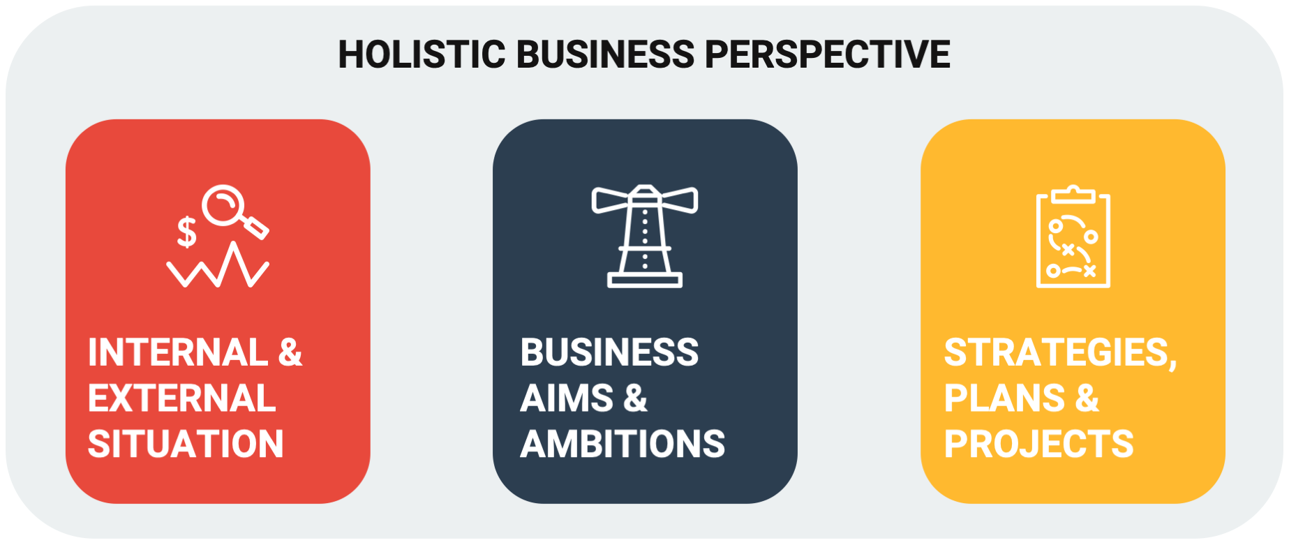 a holistic business perspective is an approach in which you actively respond to the business as a whole