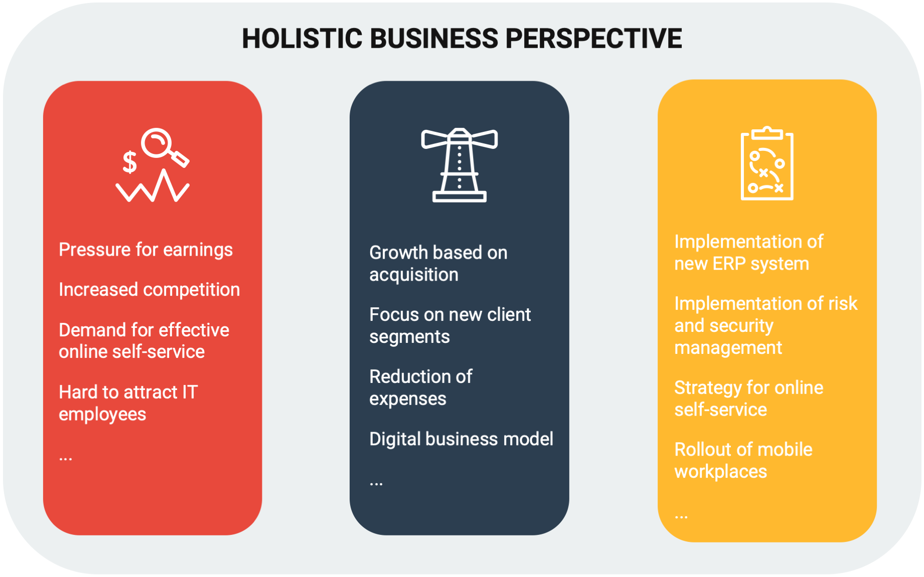 The figure depicts how a holistic business perspective that offers valuable input to strategic work.